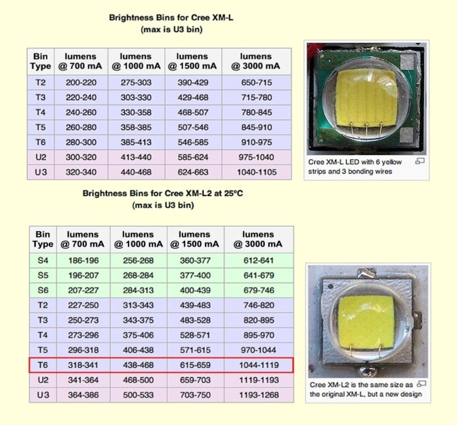 1115800 also 2014 Mtbr Bike Lights Shootout Lumen Measurements as well 2480 furthermore 08 furthermore Light Output Table. on flashlight lumens chart