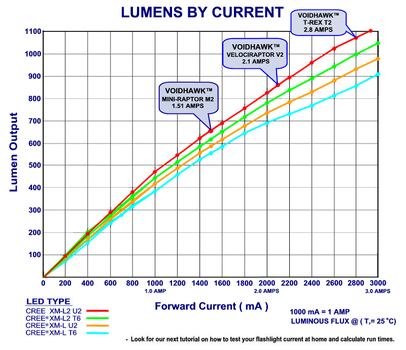 Projector Spec as well Vehicle Lighting moreover What You Need To Know About Leds moreover What Are Lumens likewise How To Choose An Efficient Light Lumens Vs Watts 31526. on light lumens output chart